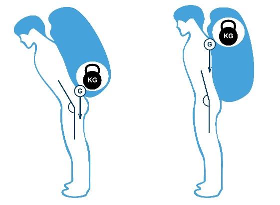 Угол наклона тела в зависимости от размещения центра тяжести рюкзака