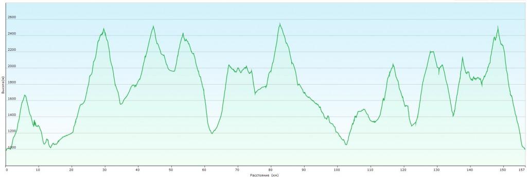 График высот маршрута Tout de Mont-Blanc